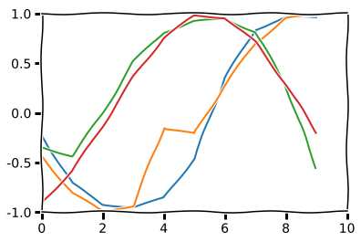Gradient Trader Part 1: The Surprising Usefulness of
